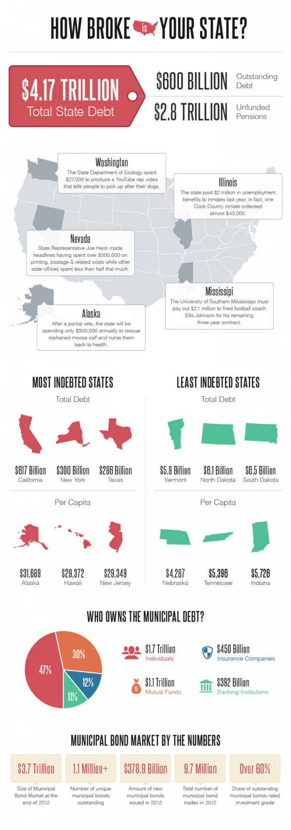 How Broke Is Your State?