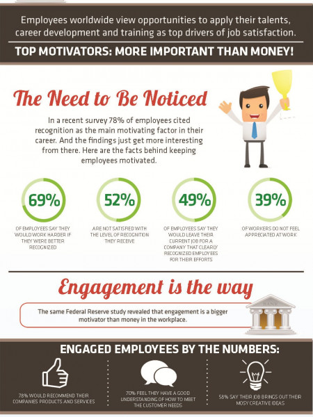 How to Motivate Employees Infographic