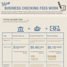 How Business Checking Fees Work Infographic