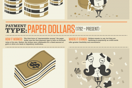 How Businesses Get Paid in America Infographic
