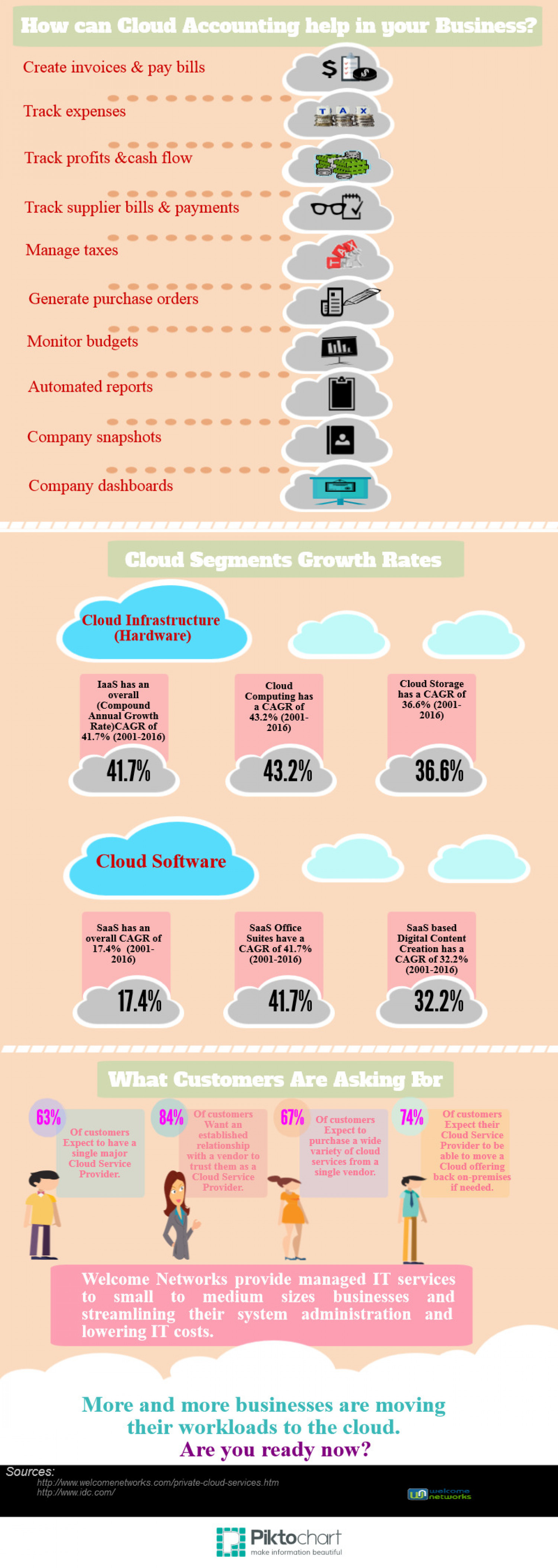 How can cloud accounting help in your business? Infographic