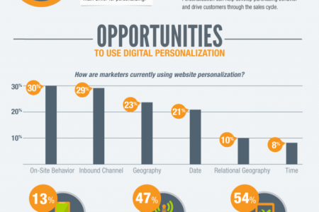 How Can Mobile Make Marketing More Personalized? Infographic