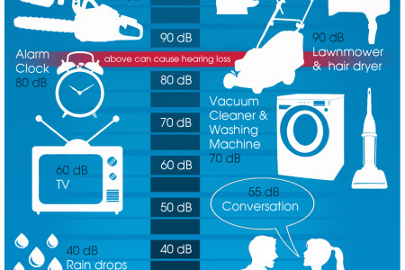 How Can Work Cause Hearing Loss Infographic