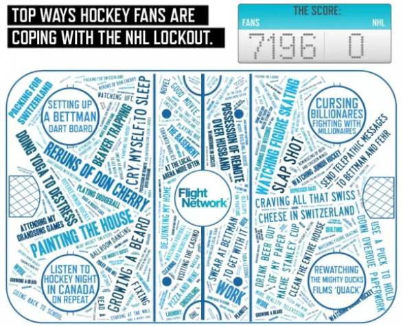 How Canadian Hockey Fans Are Coping With The NHL Lockout
