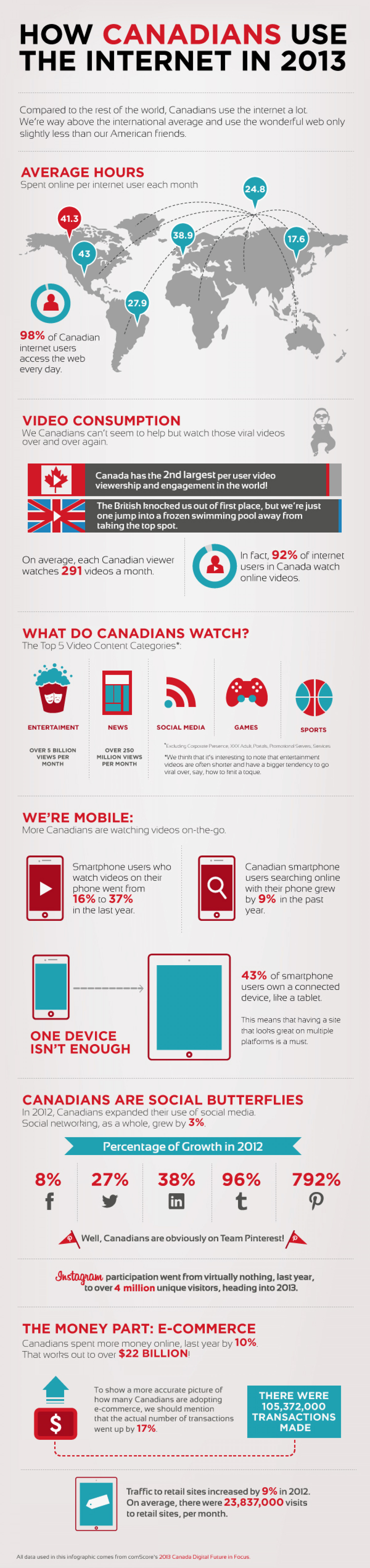 How Canadians Use the Internet in 2013 Infographic