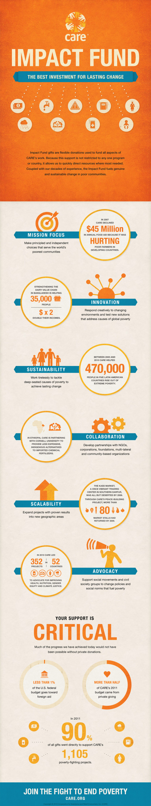 How CARE is fighting poverty Infographic
