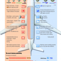 How Cheap Airlines Survive Infographic