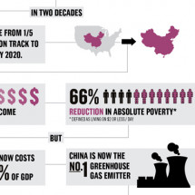 How China can drive a new clean industrial revolution Infographic