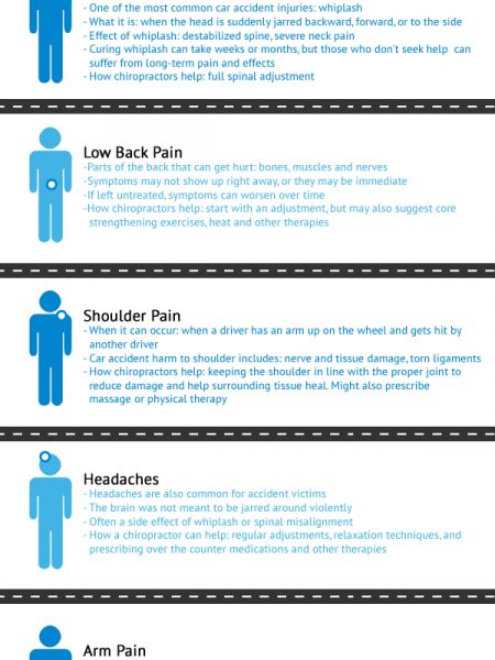 On Car Accident Injuries Chiropractors Help with  Infographic