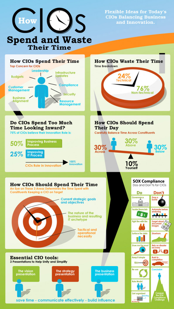 How CIOs Spend and Waste Their Time Infographic