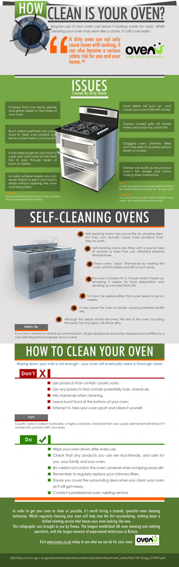 How Clean Is Your Oven?