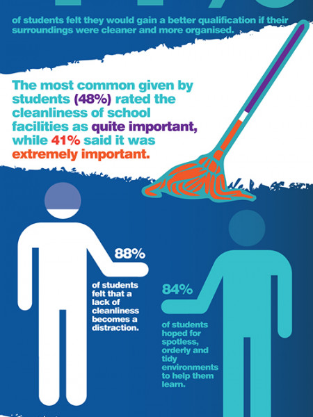 How cleanliness can impact performance in schools Infographic