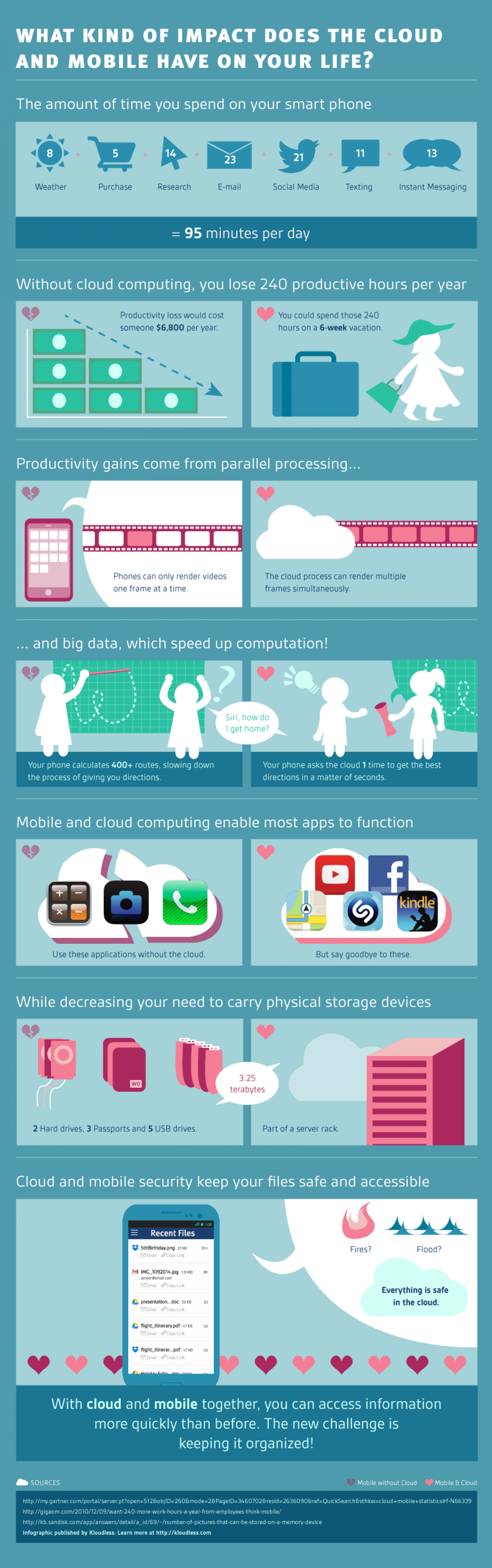What Kind of Impact Does the Cloud and Mobile Have on Your Life Infographic