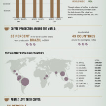 How Coffee Affects Our Global Economy Infographic