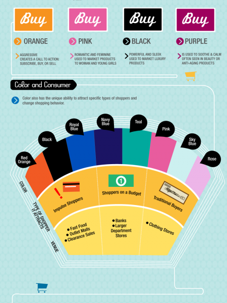 How Colors Affect Purchases Infographic