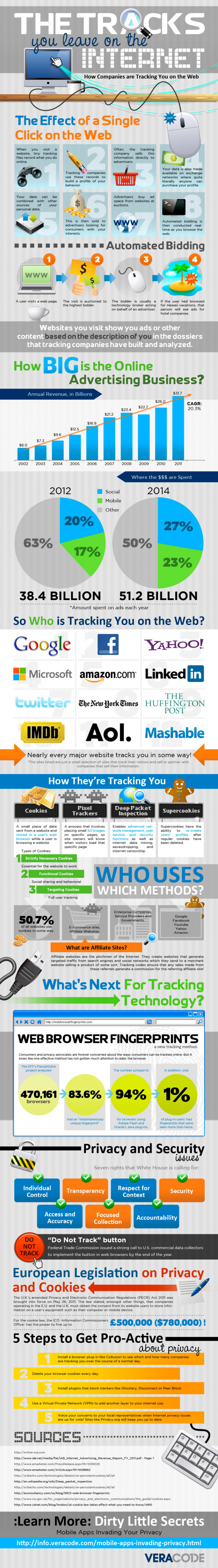 How Companies Track You on the Web Infographic