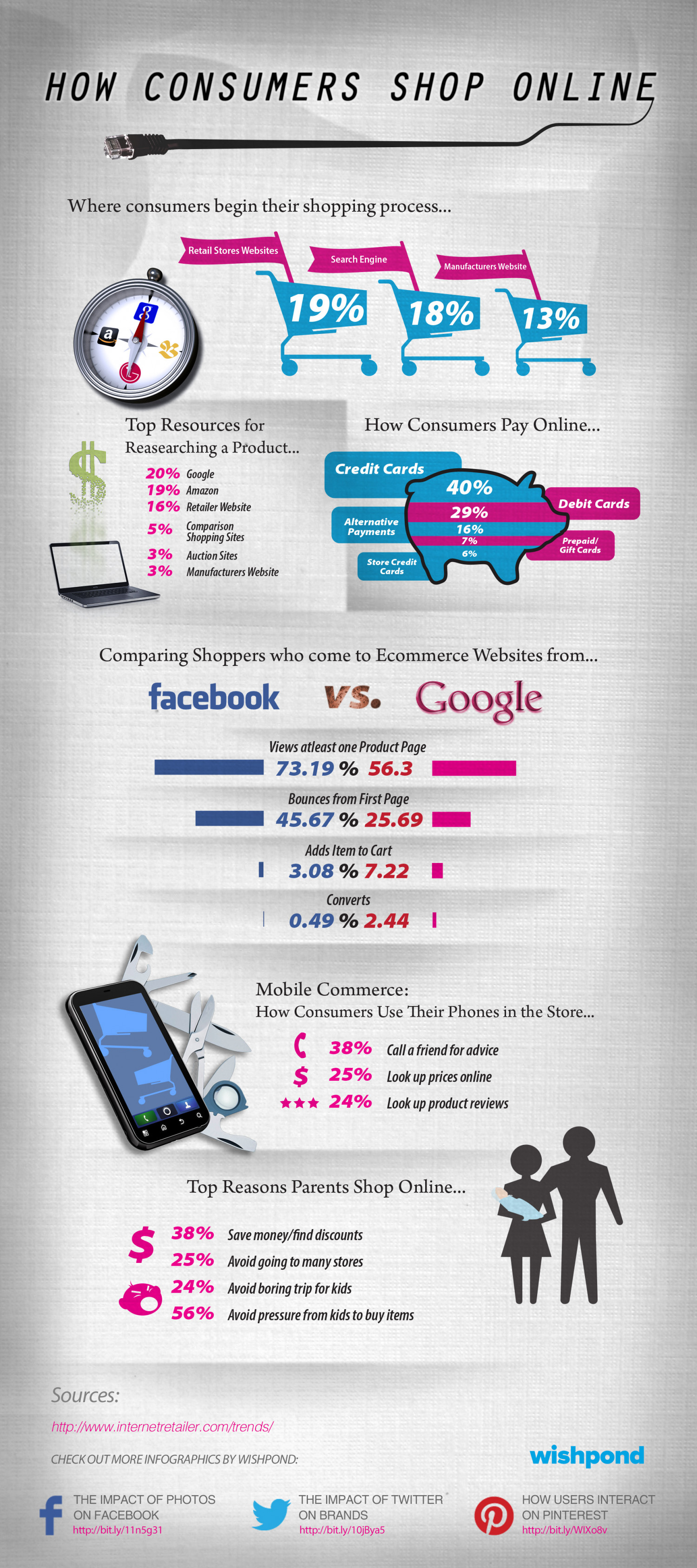 How Consumers Shop Onlince Infographic