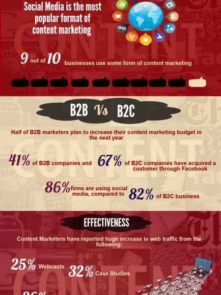 How Content Marketing Can Improve Your Online Business Infographic