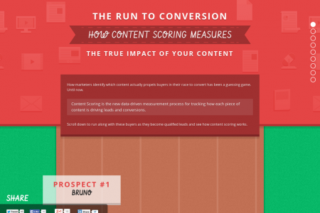 How Content Scoring Measures the True Impact of Your Content Infographic