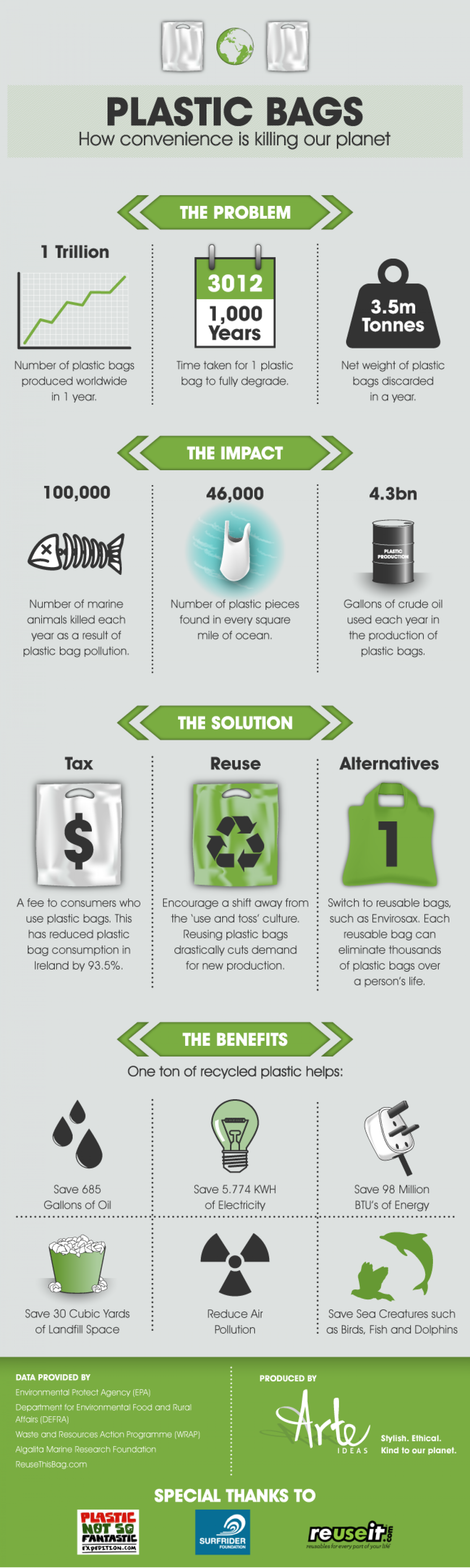 How Convenience is Killing Our Planet Infographic