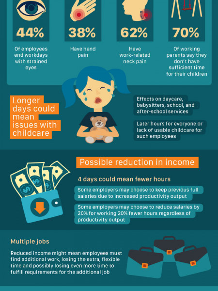 How could a 4-Day Work Week change your life? Infographic