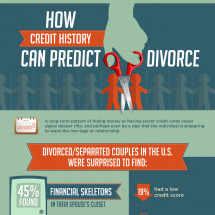 How Credit History Can Predict Divorce Infographic