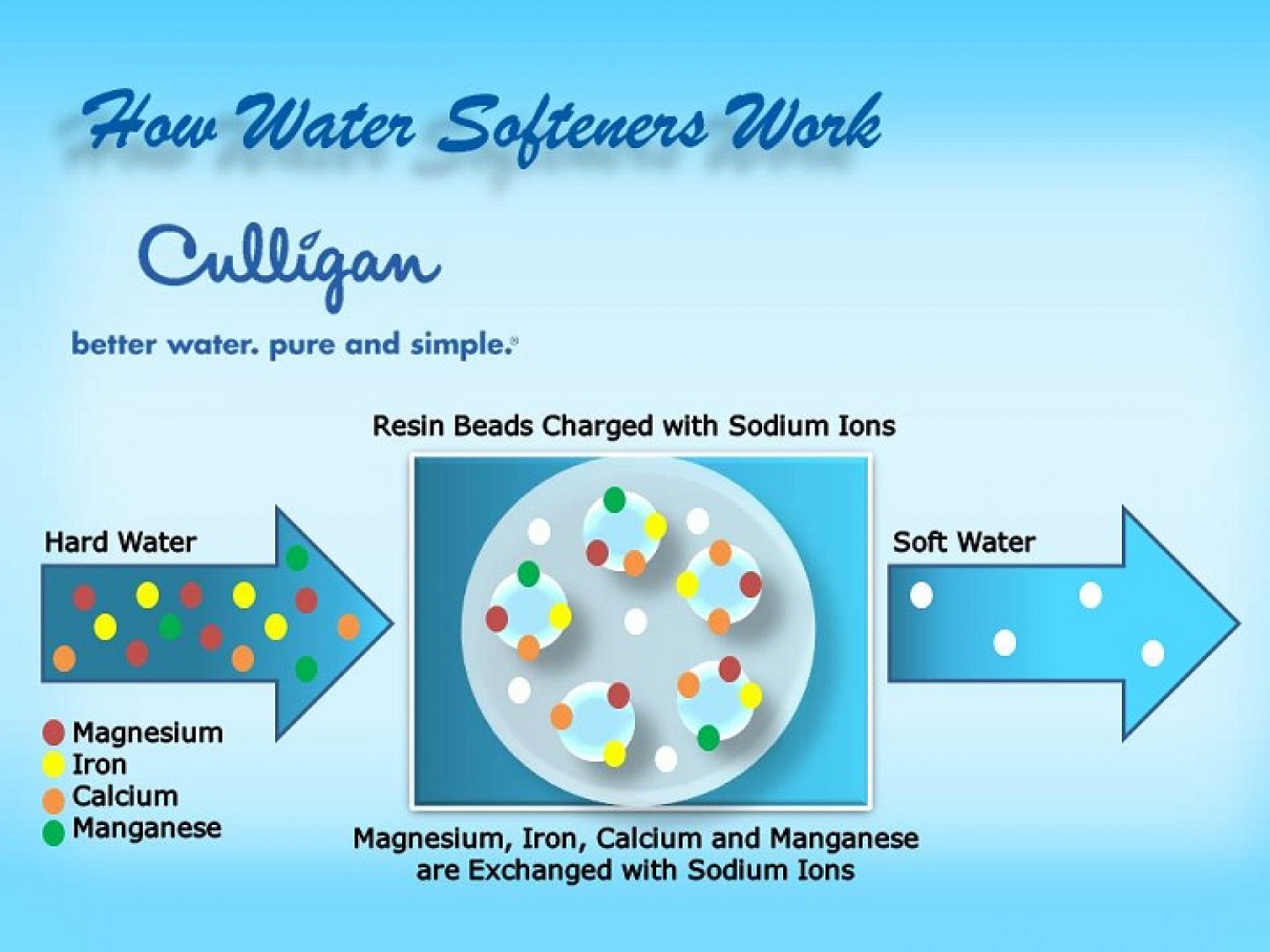 How Culligan Water Softeners Work Infographic