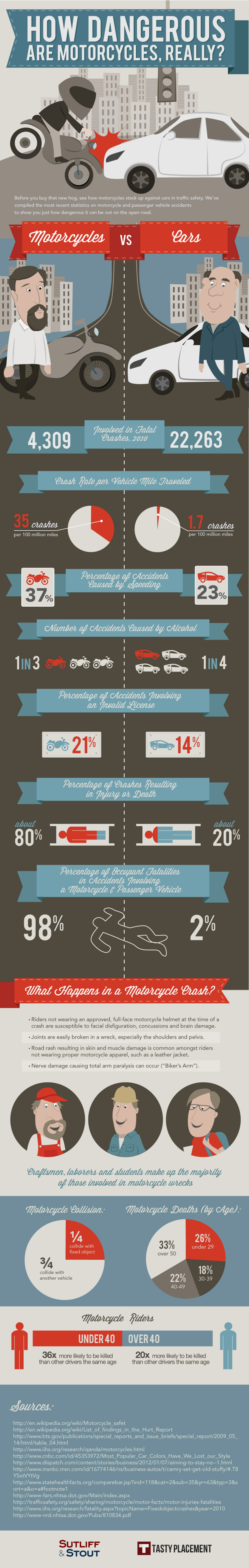 How Dangerous are Motorcycles, Really? Infographic