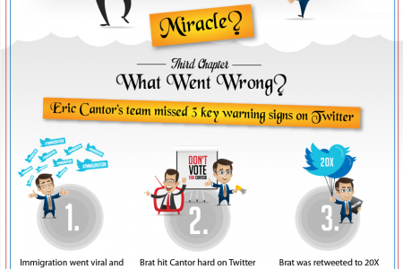 How Dave Brat beat Eric Cantor on Twitter and won his Primary Infographic