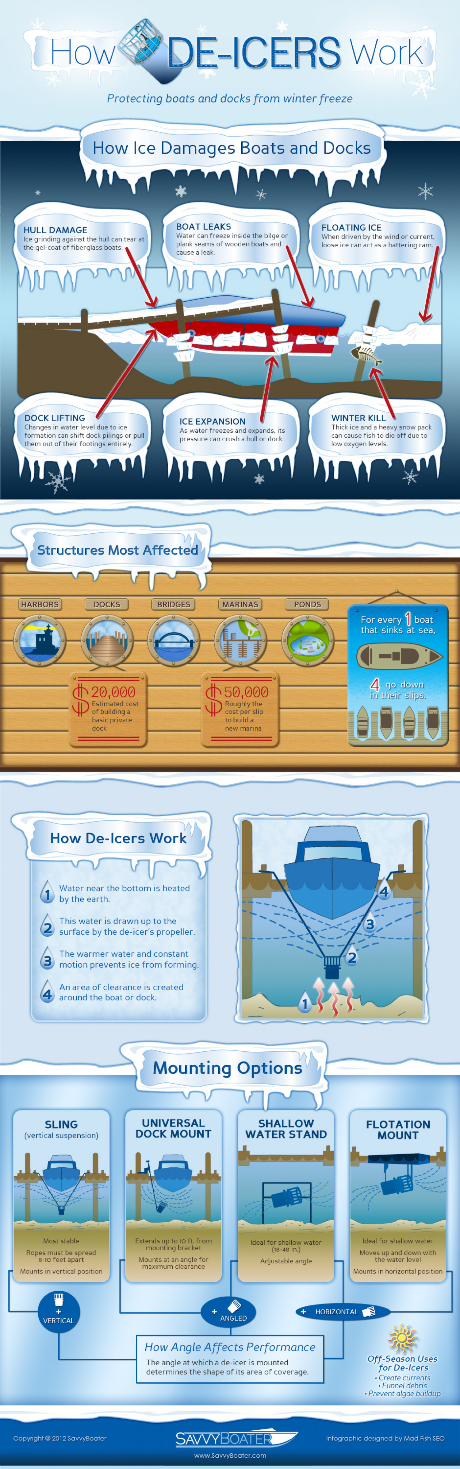How De-icers Work Infographic