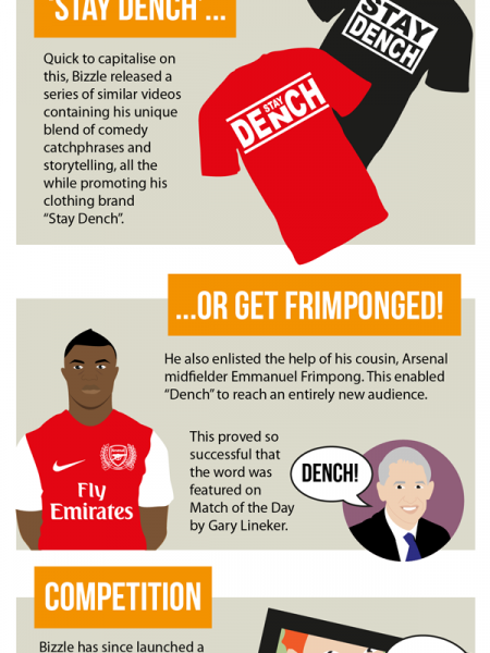 How Dench Took Over the World (And Why Lethal Bizzle is a Marketing Genius) Infographic