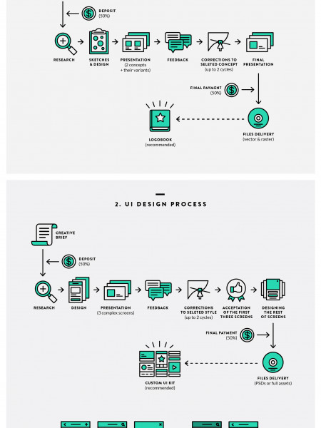 How Designers Work. Undecovering Workflows Infographic