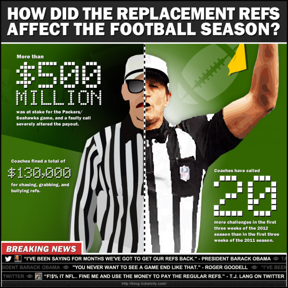 How Did The Replacement Refs Affect The Football Season?