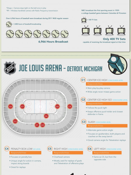 How Did They Get That Shot? Infographic