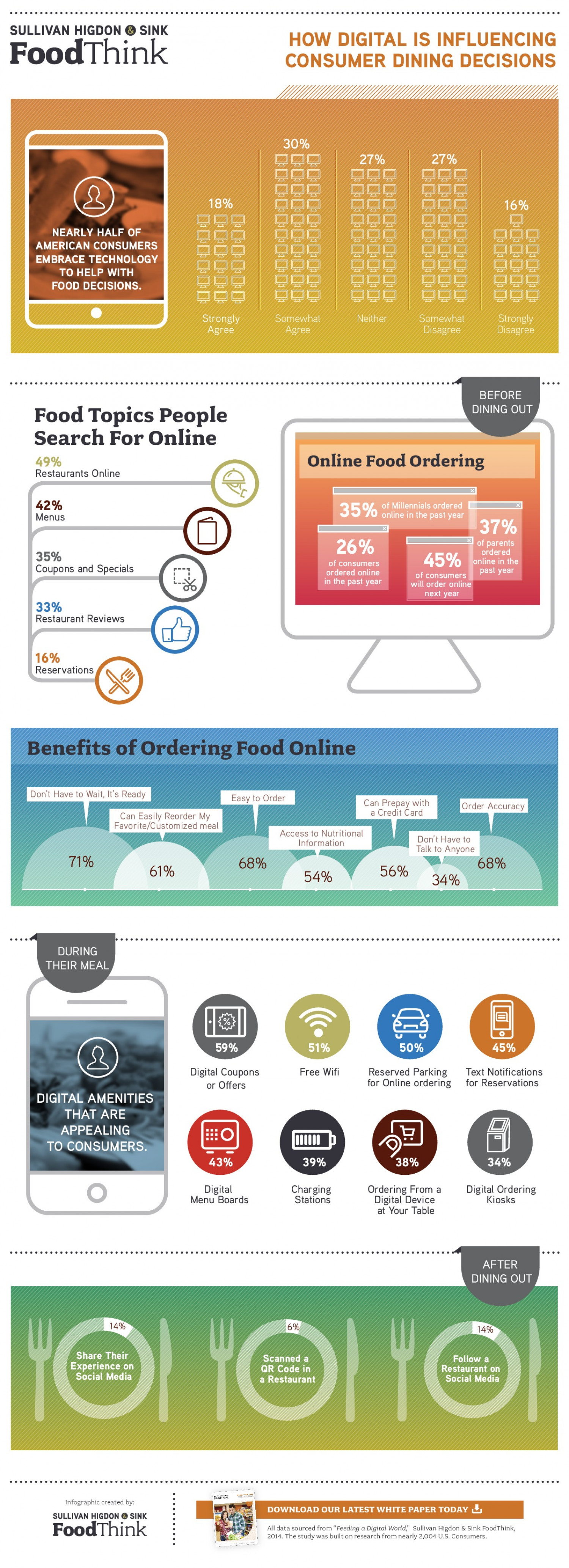 How Digital is Influencing Consumer Dining Decisions Infographic