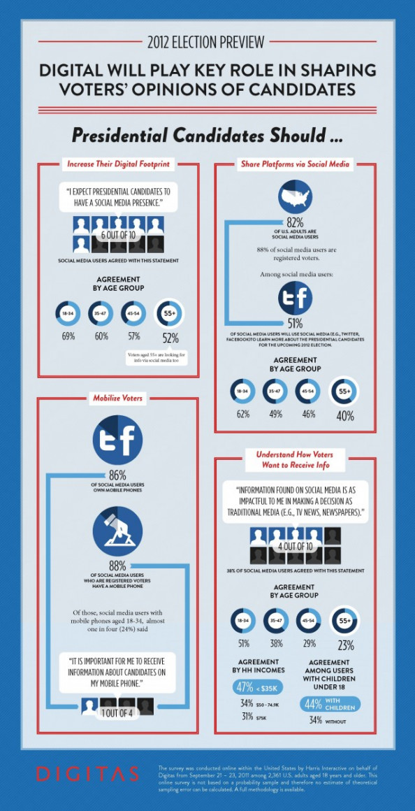 How digital media will affect the 2012 Presidential Election Infographic