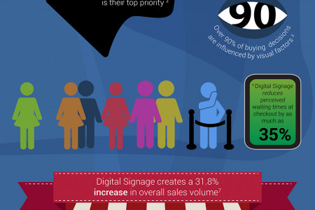 How Digital Menu Boards can help your business Infographic