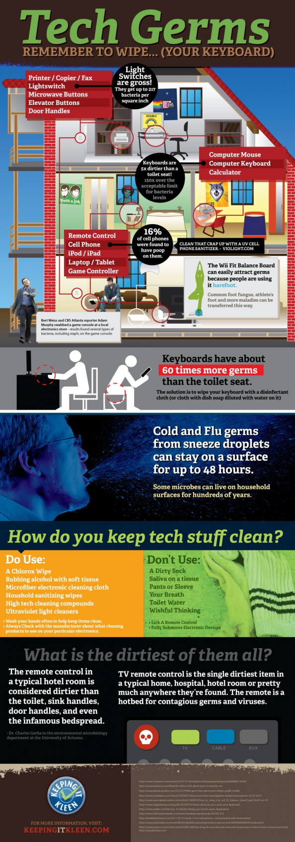 How dirty are your gadgets? Infographic