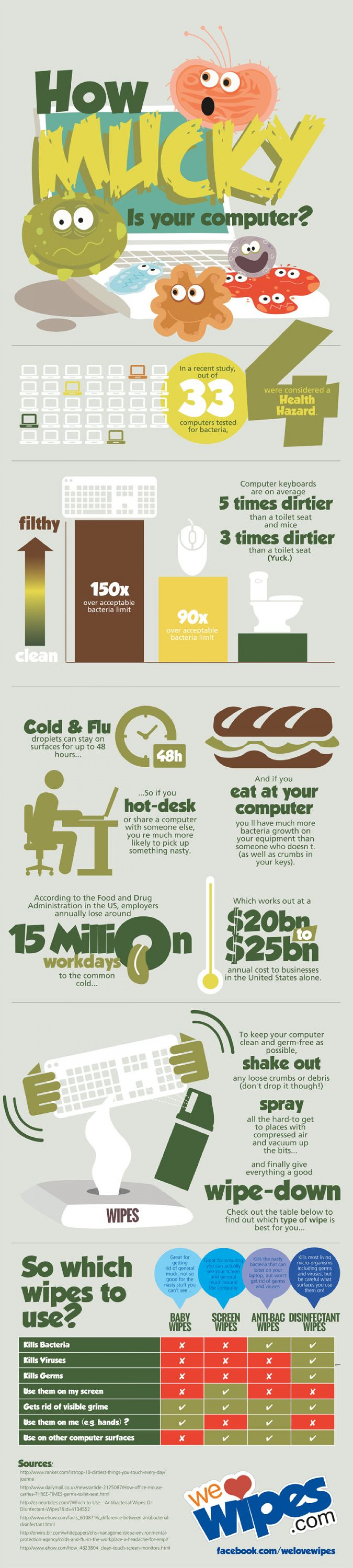 How Dirty Is your Computer Infographic