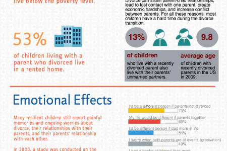 How Divorce Affects Children Infographic