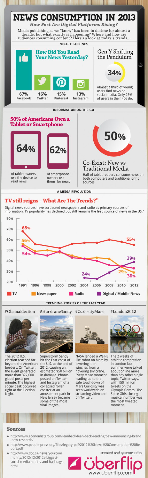 How Do Americans Get Their News in 2013?