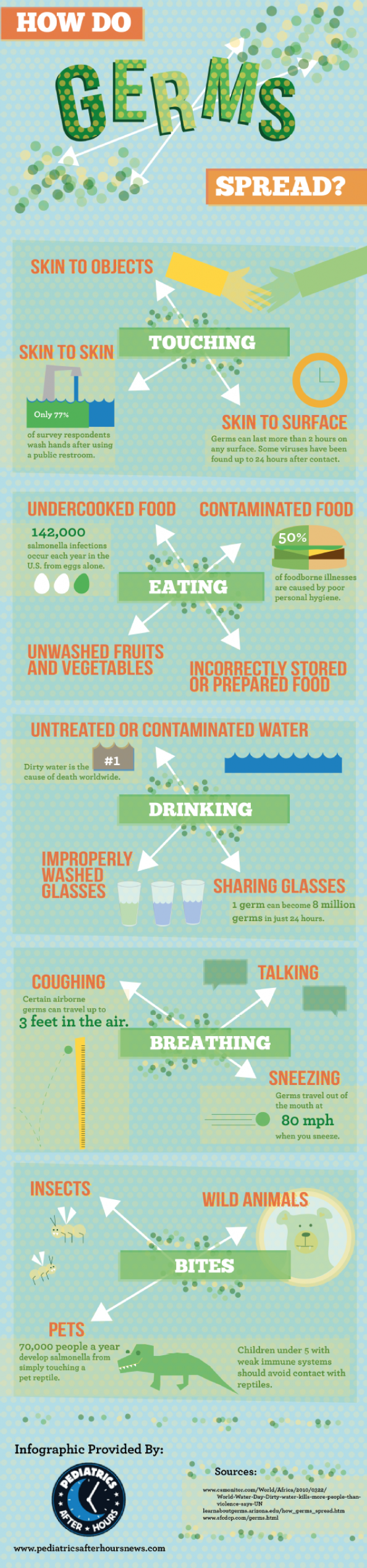 How do germs spread infographic