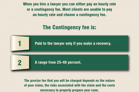 How do Lawyers Charge for a Personal Injury Case? Infographic