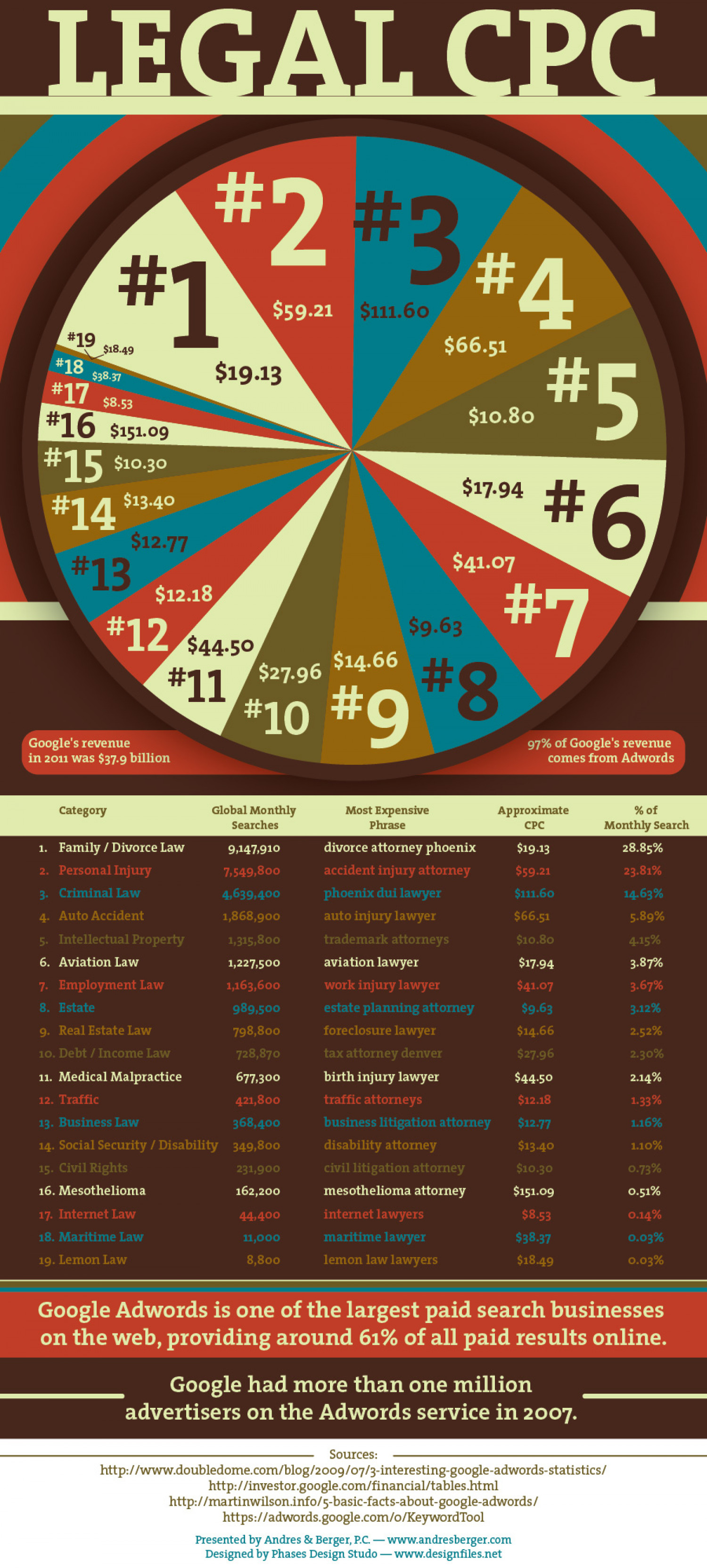 How Do Lawyers Spend Their Money on Advertising? Infographic