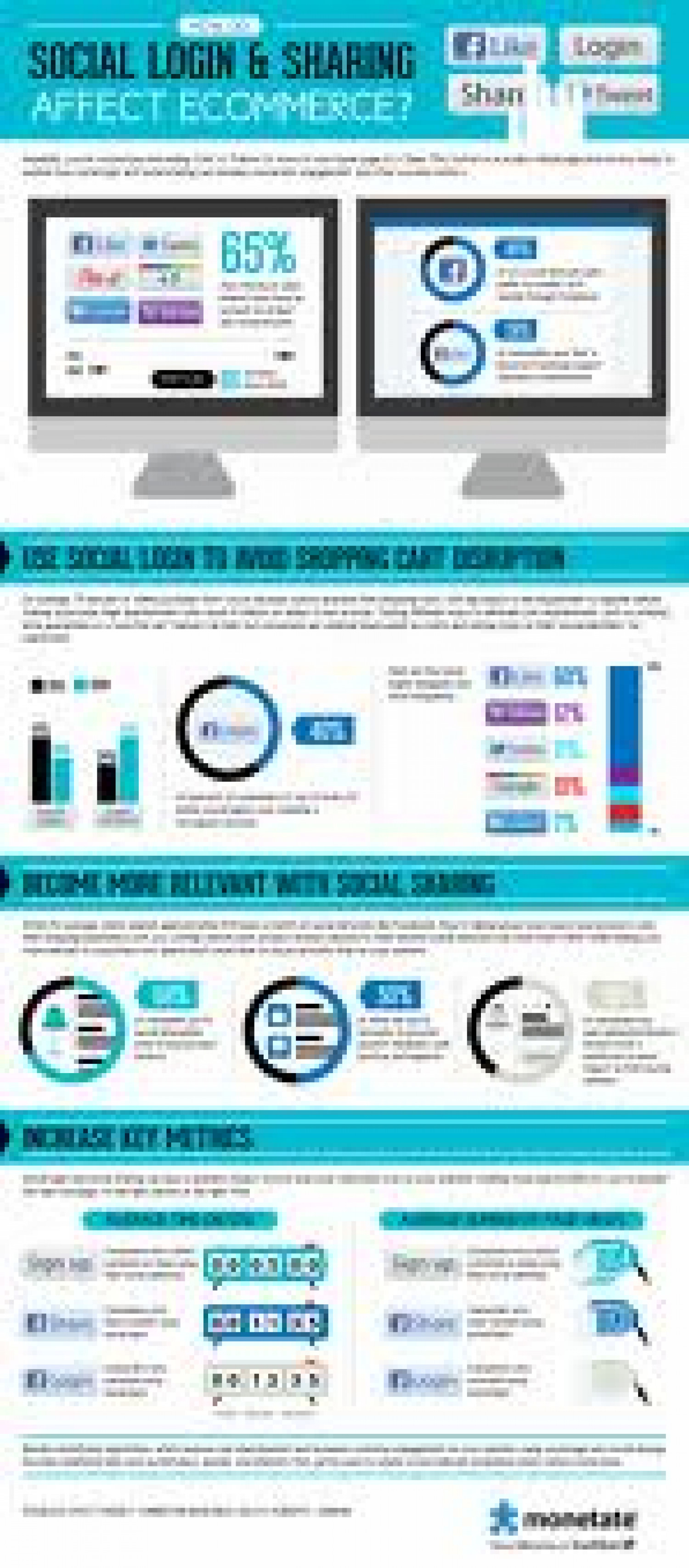 How Do Social Login & Sharing Affect Ecommerce?  Read more: http://monetate.com/infographic/how-do-social-login-sharing-affect-ecommerce/#ixzz1t2yZFSVq Infographic