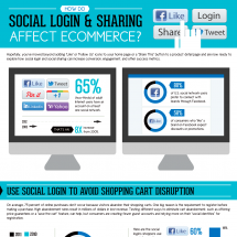 How Do Social Login and Sharing Affect Ecommerce? Infographic