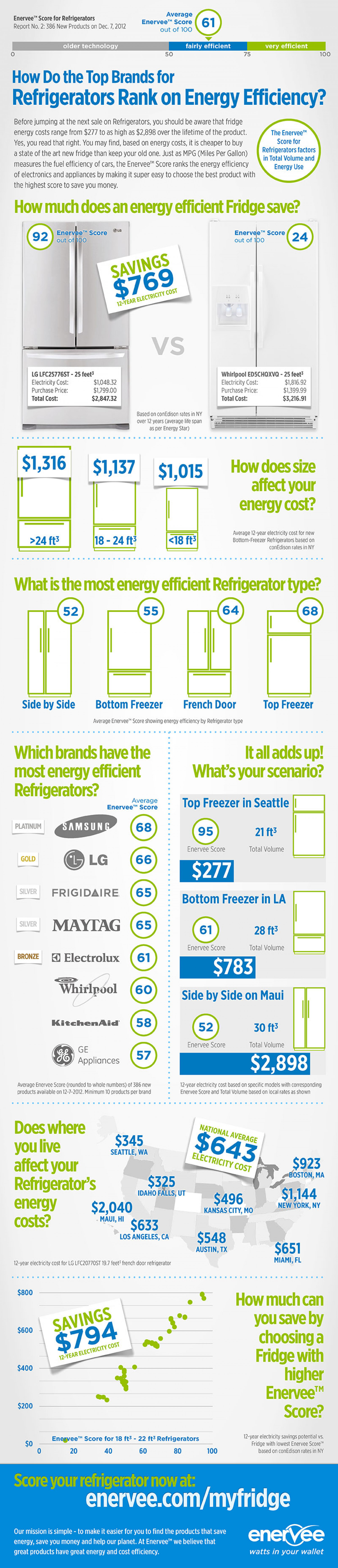 How Do the Top Brands for Refrigerators Rank on Energy Efficiency? Infographic