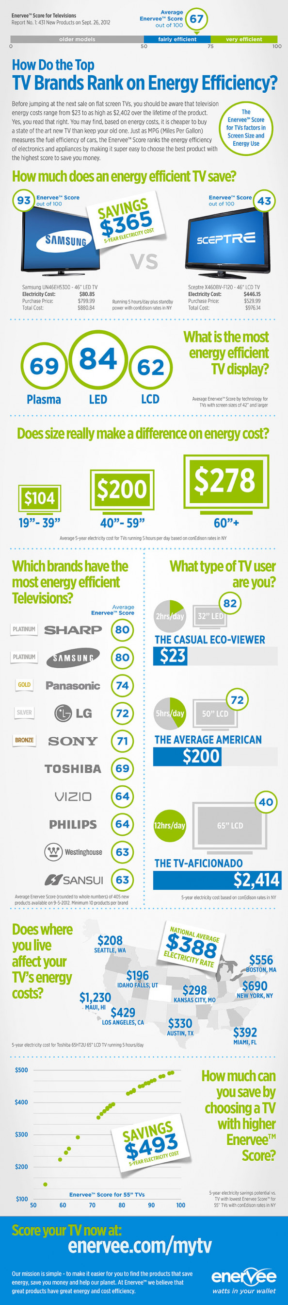 How Do the Top TV Brands Rank on Energy Efficiency? Infographic