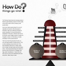 How Do Things Go Viral? Infographic