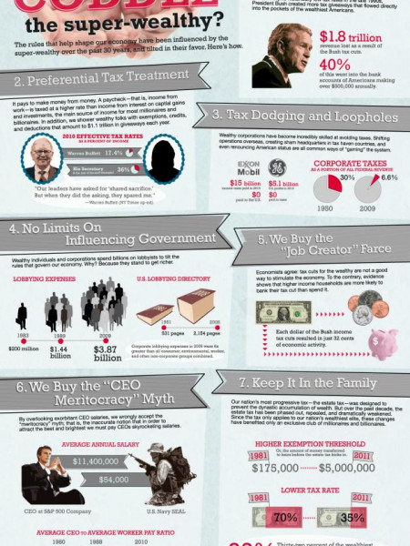 How do we Coddle the Super Wealthy? Infographic